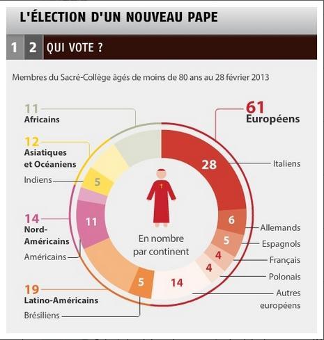 L'élection d'un nouveau pape.